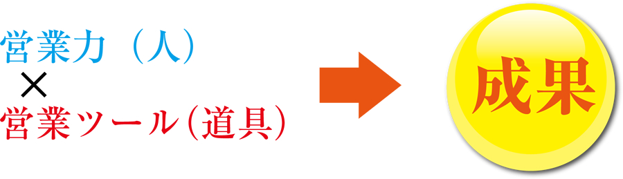 営業力(人)×営業ツール(道具)=成果